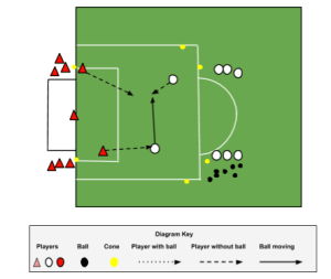 2v1 to goal with the added complexity of another defender and counterattack gates.